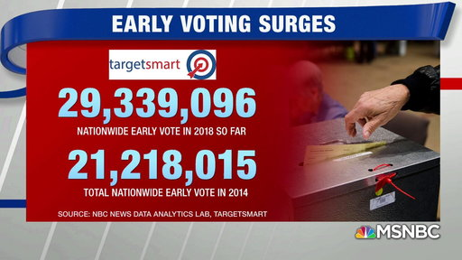 S0E0 2018 Early voting ballots exceed 2014 count