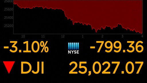 S0E0 Dow plunges nearly 800 points on rising fears of economic slowdown